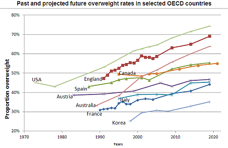 past projected obesity graph 2010 World Obesity Stats   2010 and Beyond