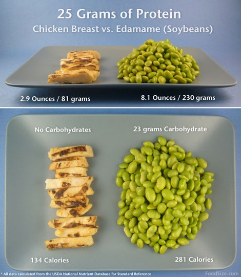 Exceptional How To Eat Edamame #1: 25gProtein_chix_soy_web12.jpg