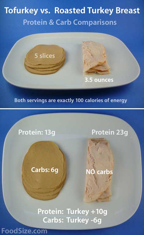 Tofurkey VS Turkey WEB BABY FoodSize: Turkey vs. Tofurkey Protein and Carboyhdrate Comparisons