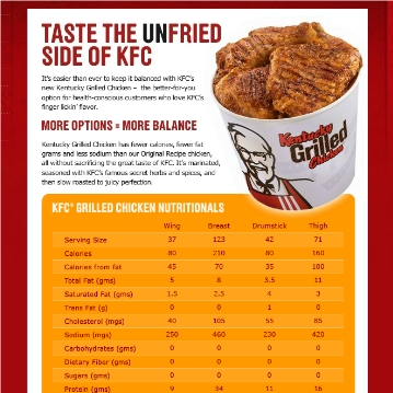 kentucky grilled chicken Can KFC Fatwash Its Obesity Image?