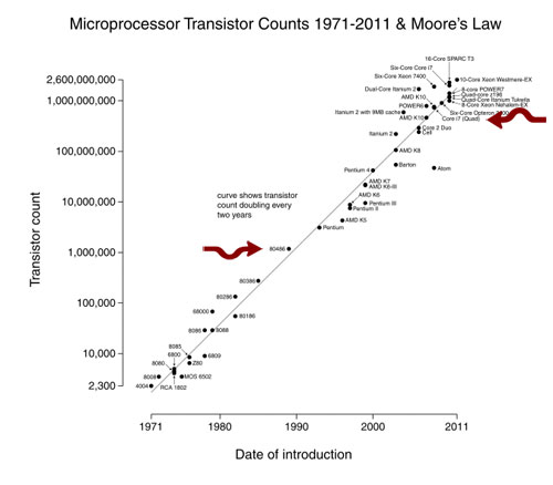 effect of moores law in technology What is moore's law what is moore's law by graham  not only does power consumption come a huge issue, but an effect called quantum tunneling can cause problems for keeping electrons .
