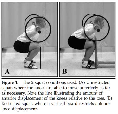 squat restricted unrestri Fitness Mythbuster: Squatting with Knees in Front of Toes