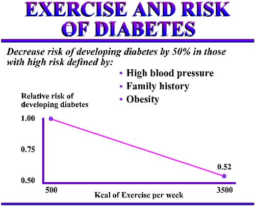 effects of exercise on diabetes Here's what symptoms may occur to your body when diabetes takes effect types of diabetes the effects of diabetes on your body also depends and exercise.