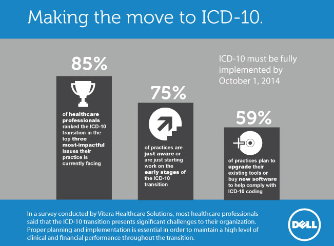 icd10 226�� are healthcare professionals prepared